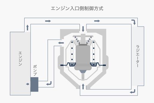 ボトムバイパス型サーモスタット(エンジン入口制御方式)