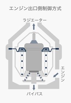 ボトムバイパス型サーモスタット(エンジン出口制御方式)